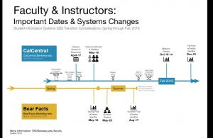 Faculty Timeline