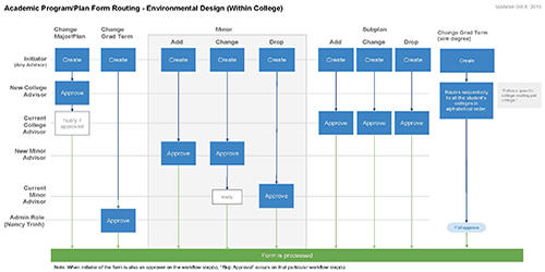 Environmental Design CPP eForm Routing Guide