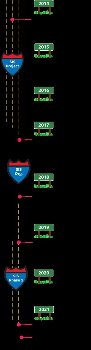 SIS Roadmap