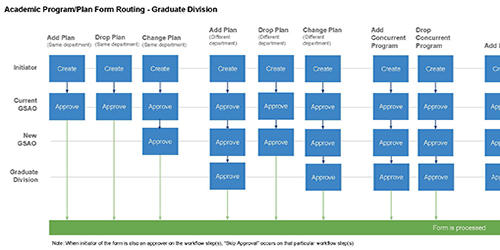 Graduate Division Routing Guide Thumbnail Image