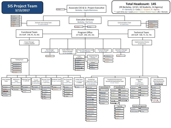 SIS Project Org Chart